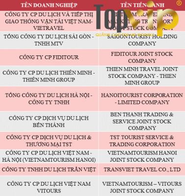 Công bố Top 10 công ty du lịch, lữ hành Việt Nam uy tín năm 2017