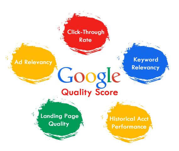 Chỉ số AdRank quảng cáo Google Adwords